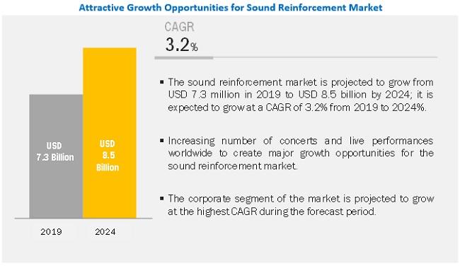 Sound Reinforcement Market