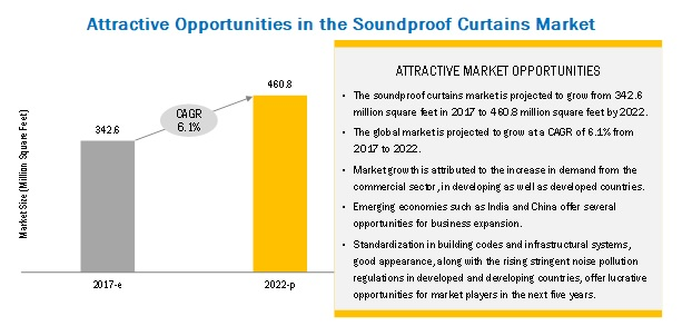 Soundproof Curtains Market