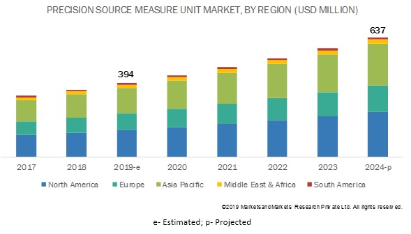 Precision Source Measure Unit Market By Region