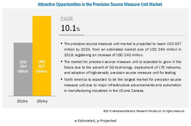 Precision Source Measure Unit Market