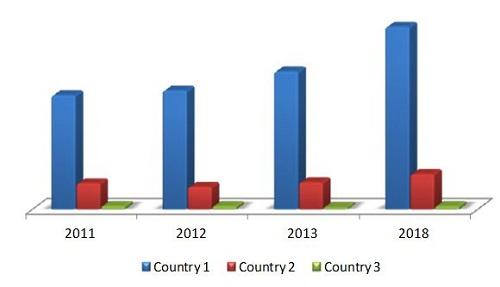 South American Automotive Production Outlook Market