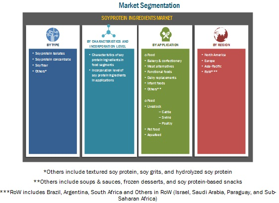 Soy Protein Ingredients Market