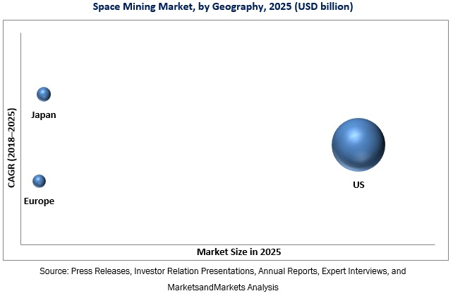 Space Mining Market
