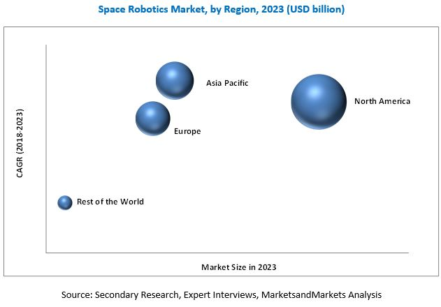 Space Robotics Solution Market