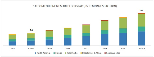 SATCOM Equipment Market for Space
