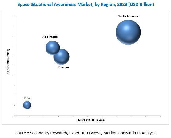 Space Situational Awareness (SSA) Market
