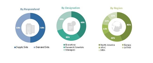 Spatial Genomics & Transcriptomics Market Size