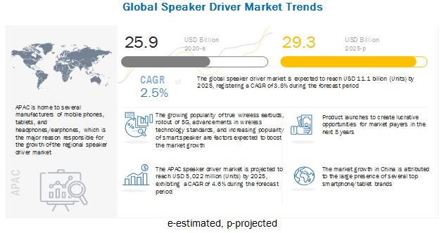Speaker Driver Market