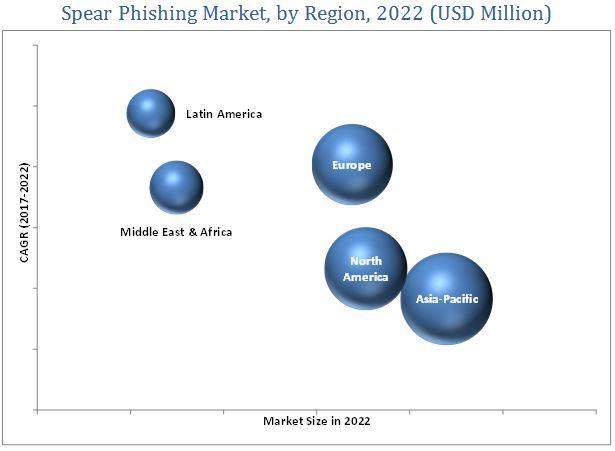 Spear Phishing Market