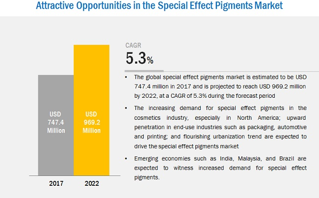 Special Effect Pigments Market