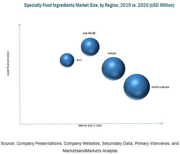 Specialty Food Ingredients Market