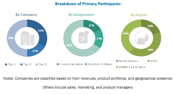 Specialties of Lube Oil Refinery Market by Type and Region