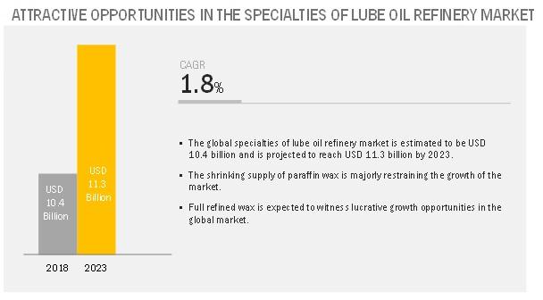 Specialties of Lube Oil Refinery Market