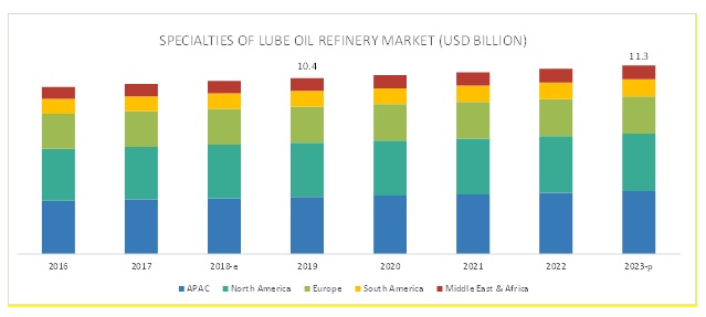 Specialties of Lube Oil Refinery Market