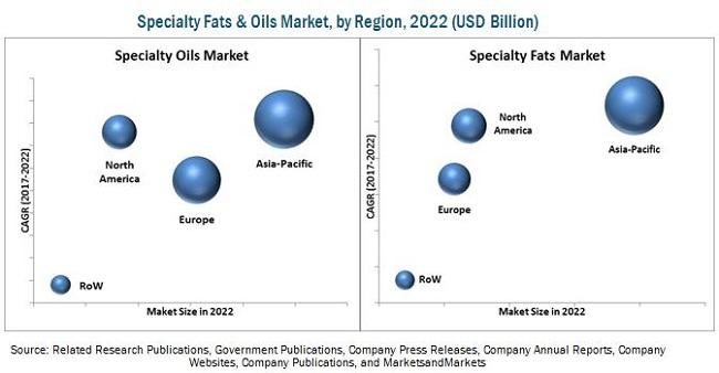 Specialty Fats & Oils Market