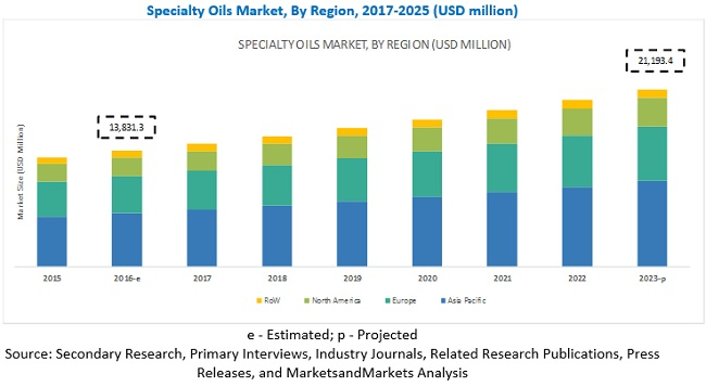 Specialty Fats & Oils Market