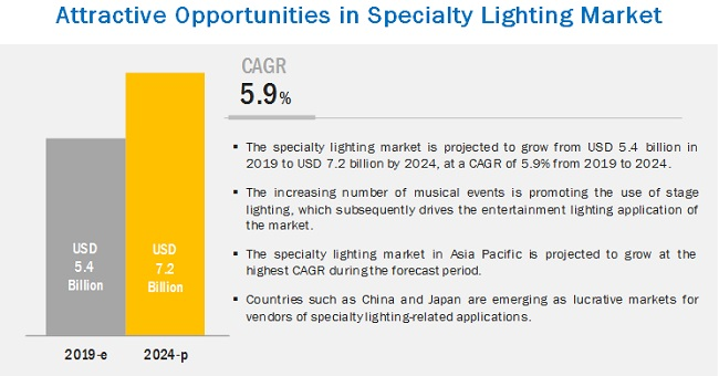 Specialty Lighting Market