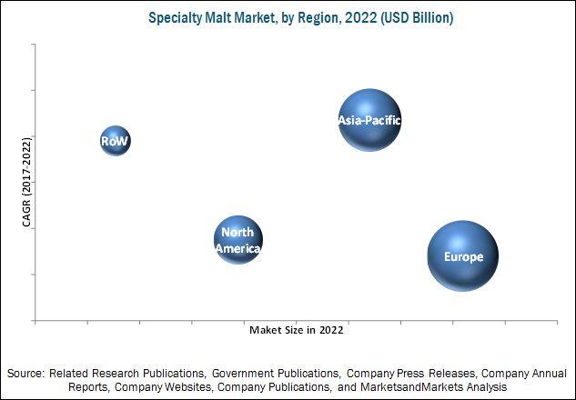 Specialty Malt Market