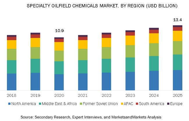 Specialty Oilfield Chemicals Market by Region