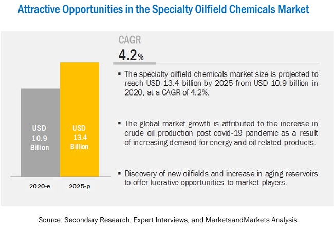 Specialty Oilfield Chemicals Market