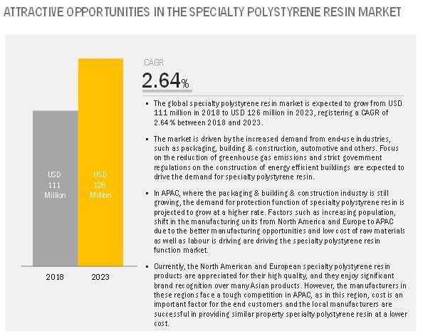 Specialty Polystyrene Resin Market