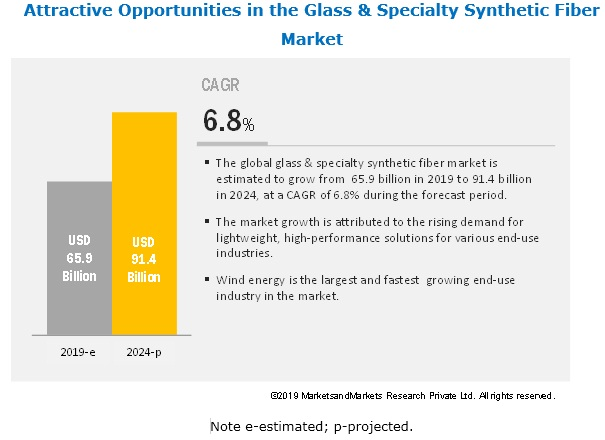 Glass Fiber Market & Specialty Synthetic Fibers Market