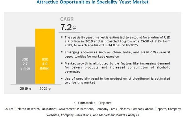 Specialty Yeast Market