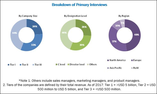 Specimen Validity Testing Market:Breakdown of Primary Interviews