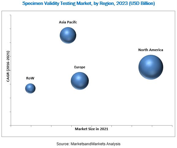 Specimen Validity Testing Market,by Region,2023(USD billion)