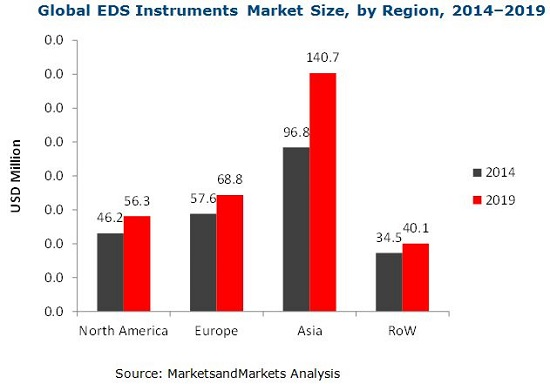 Spectroscopy Instruments Market