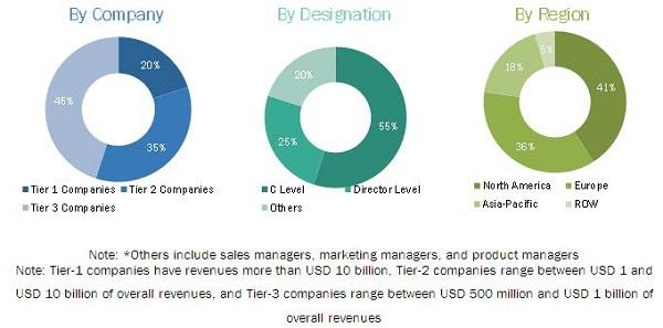 Speech Analytics Market