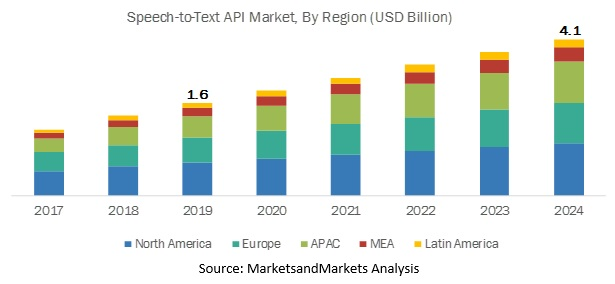 Speech to Text API Market