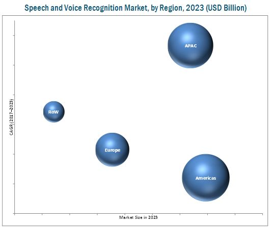 Speech & Voice Recognition Market