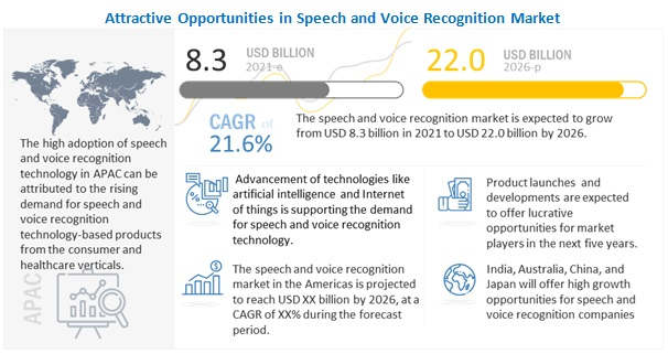Speech and Voice Recognition Market Size, Growth, Trend and
