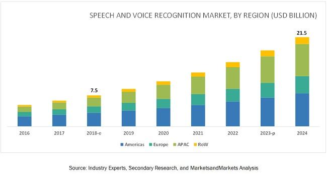 speech-voice-recognition-market5.jpg