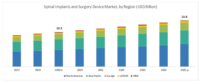 Spinal Implants and Surgical Devices Market