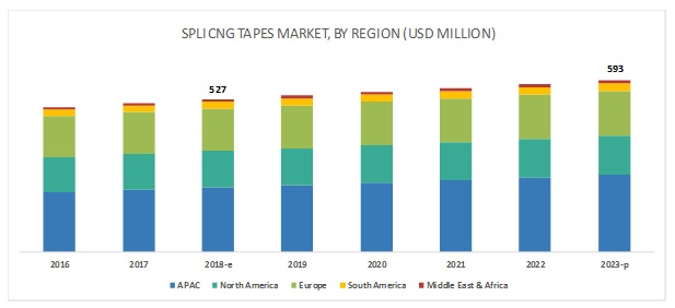 Splicing Tapes Market