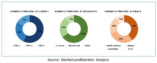music labels market type pdf