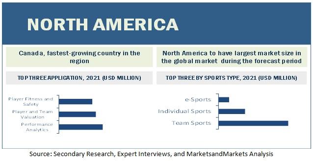 Sports Analytics Market by Region