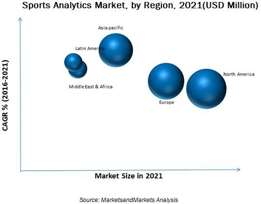 Sports Analytics Market by Solutions & Services - 2021