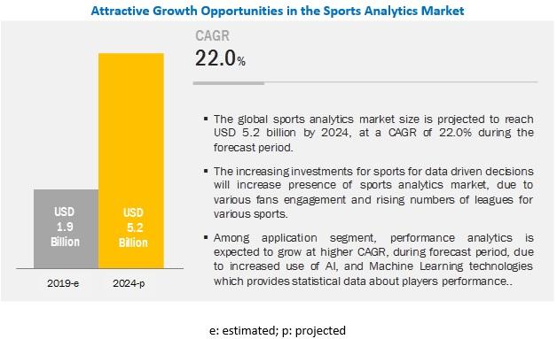 Sports Analytics Market