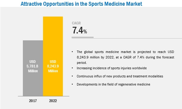 Sports Medicine Devices Market