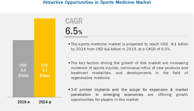 Sports Medicine Market - Attractive Opportunities in the Sports Medicine Market