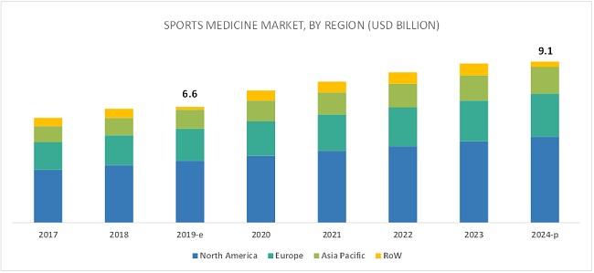 Sports Medicine Devices Market, by Region (USD BILLION)