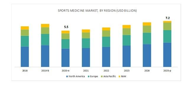 Sports Medicine Market By Region