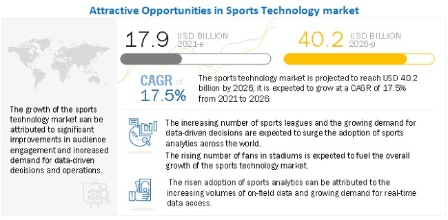Sports Technology Market