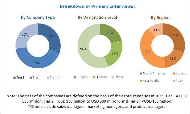 Spray Adhesives Market