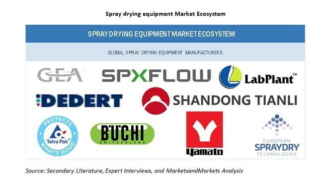 Spray Drying Equipment Market Ecosystem