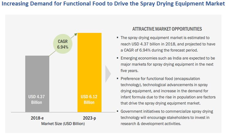 Global Spray Drying Equipment Market Size | Industry Analysis