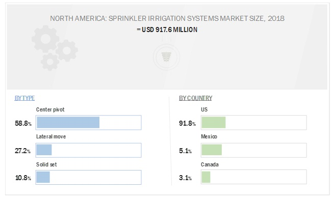 Sprinkler Irrigation Systems Market